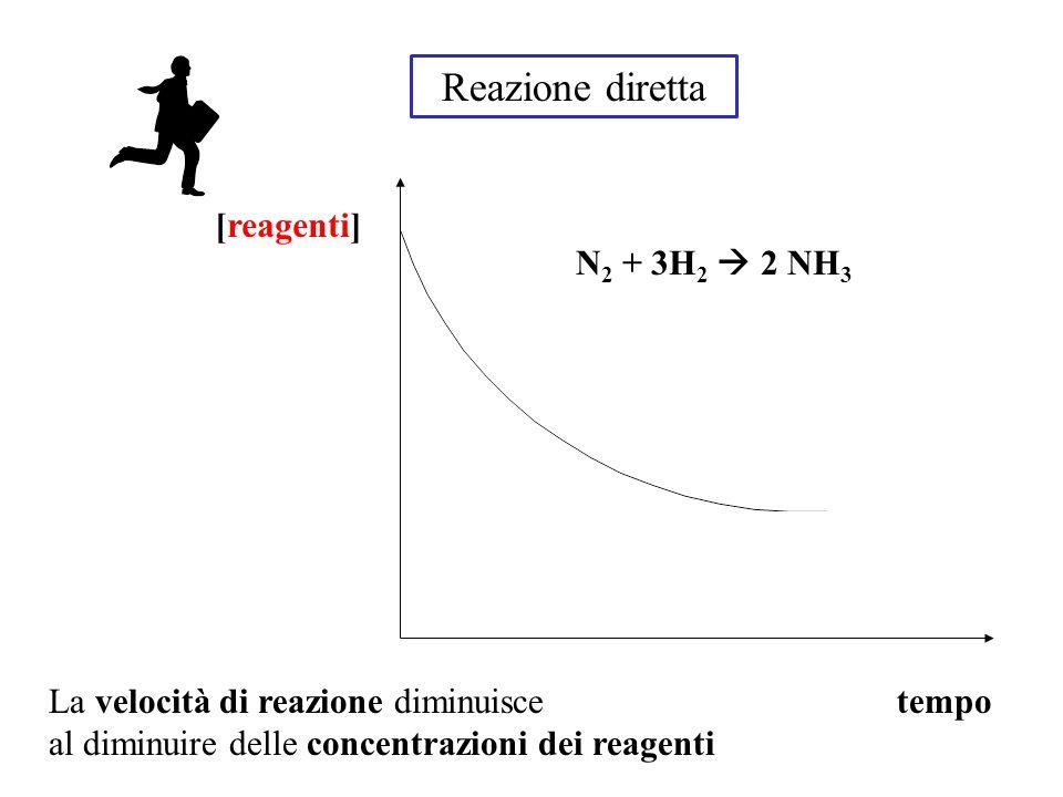 Reazione diretta [reagenti] N2 + 3H2  2 NH3